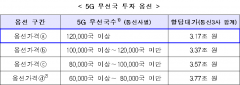 """정부, 주파수 재할당 최저가 3.17조 확정…이통사 """"아쉽지만 존중"""""""