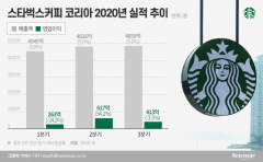 불황에도 웃는 스타벅스…매출 '쑥쑥'