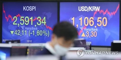 코스피 2600 깨졌다, MSCI 지수 조정에 1.6% 하락