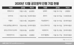 IPO 막차 잡아라…연말 12곳 공모
