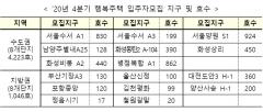 LH, 4분기 행복주택 5269호 입주자 모집…수서·남양주 등