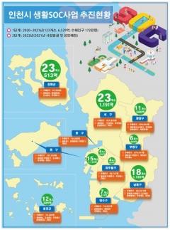 인천시, 국비 4조원 시대 넘어 5조원 시대 성큼…올해보다 9.2%↑