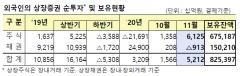 외국인, 11월 국내주식 6.1조 '쇼핑'…두 달 연속 신기록