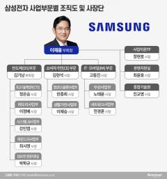 """""""100년 먹거리 기초를 다져라""""…삼성, 사업전략 머리 맞댄다"""