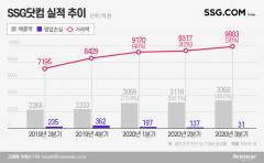 연 매출 1조 돌파 SSG닷컴, 분기 흑자 전환 '청신호'