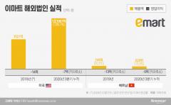 이마트, 중국 이어 베트남도 철수 수순···해외 사업 재편