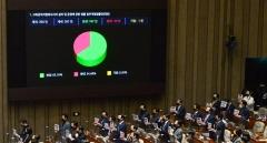 공수처법 개정안 국회 본회의 통과…야당 거부권 무력화