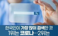 한국인이 가장 많이 검색한 것 1위는 코로나…2위는