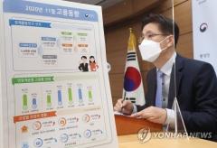 11월 취업자 27만3000명↓…9개월 연속 감소