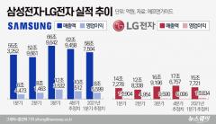 코로나에도 선방한 삼성·LG, 내년 1분기 실적도 '훨훨'