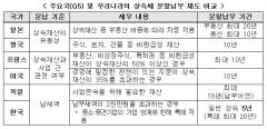 """한경연 """"19년 간 상속세 부담 7.1배 증가"""""""