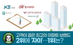 고객이 꼽은 최고의 아파트 브랜드 2위에 '자이'…1위는?