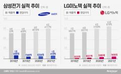 코로나에도 최대 실적 노리는 삼성전기·LG이노텍