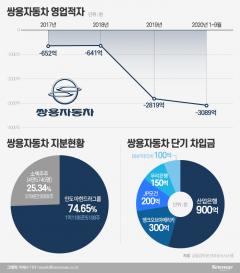 쌍용차 4만 개미 '패닉'···상장폐지 현실화되나