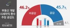 부동산 개발 시세차익 환수…공감 45.7%, 비공감 46.2%