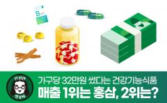 가구당 32만원 썼다…매출 1위는 홍삼, 2위는?