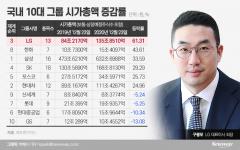 車·車·車 구광모의 혁신···LG 시총 증가, 10대 그룹 중 1위