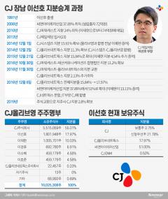 CJ올리브영, 1360억원 규모 유상증자…승계작업 속도