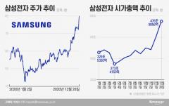 '마의 8만원' 터치한 삼성전자···상장 45년 새 역사