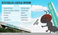 """외국계 시장조성자 출현에 뿔난 개미들...""""공매도·단타 천국될 것"""""""