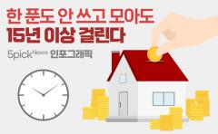 서울서 내 집 마련에 걸리는 기간 따져보니