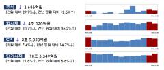 11월 주식‧회사채 발행 16.2조…'IPO대어' 줄며 전월대비 21.3%↓
