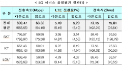두번째 5G 품질평가, 속도 SKT, 실내 KT…커버리지 LGU+