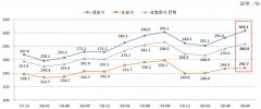 9월 보험사 RBC비율 283.9%…DB생명·롯데손보 '최저'