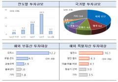 증권사 해외 대체투자 48조원 시대…'부실 투자' 비율 15% 육박