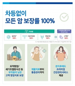 삼성생명, 암보험 신상품 출시···항암치료비 보장 강화
