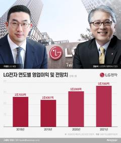 LG전자 '영업익 4兆' 기대감…MC 적자에 달렸다