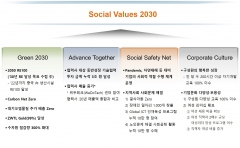 SK하이닉스, 최태원 강조한 '새로운 기업가 정신' 실현···'SV 2030' 선언
