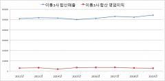 [통신 지우는 이통사③]내수 정체 넘기 '안간힘', 통신 품질 우려도 '상존'