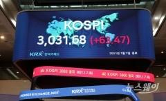 코스피 3000선 안착···출범 38년 새 역사(종합)
