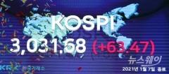 '종가 3000' 코스피, 한달여간 16.5%↑…G20 중 1위