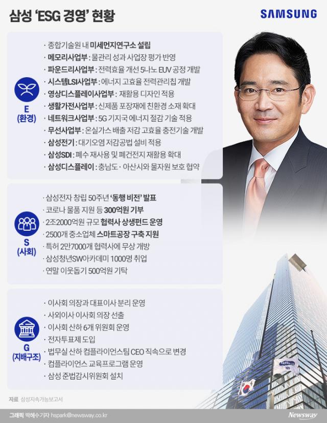 [재계 ESG 경영|삼성]친환경 경쟁력 과제로···이재용, 사회적 책임 잰걸음