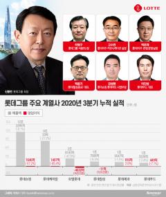 잃어버린 5년에 코로나 쓰나미… '환골탈태' 결단 신동빈