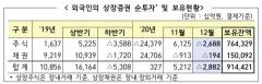 외국인, 작년 주식 24.4조원 '팔자'…12년만에 최대