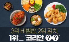 3위 비빔밥, 2위 김치, 1위는 '코리안 ○○'