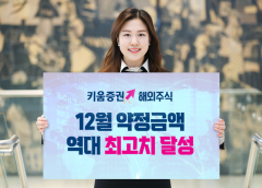키움증권, 해외주식 월 약정금액 9조원 돌파