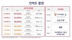 SKT, 15일 5G 중저가 요금제 출시···최저 3만원대