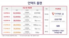 SKT, 15일 5G 중저가 요금제 출시…최저 3만원대