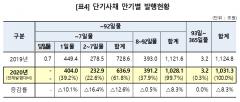지난해 단기사채 발행 1031조원… 8.3% 감소