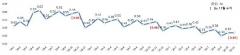 11월 은행 대출 연체율 0.34%…전월 유사