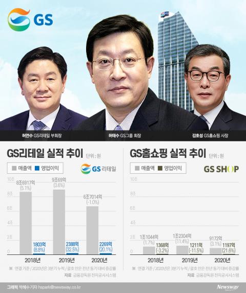 """허태수 """"올해 그룹 신성장동력은 유통"""""""