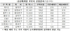 """국토부, 공공재개발 후보지 8곳 선정···""""흑석2·양평13 등"""""""