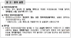 지난해 말 예탁원 장외파생상품 관리금액 반기 대비 66.2%↓