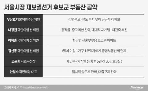 '1년 임기'서울시장에 부동산 공약 남발
