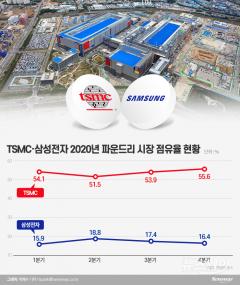 삼성전자, 올 최대 난제는…TSMC와 격차 좁히기
