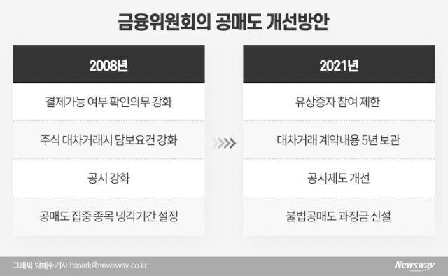 [공매도 25년, 오해와 진실②]시장에 '신뢰' 못 준 금융위...13년 허송세월